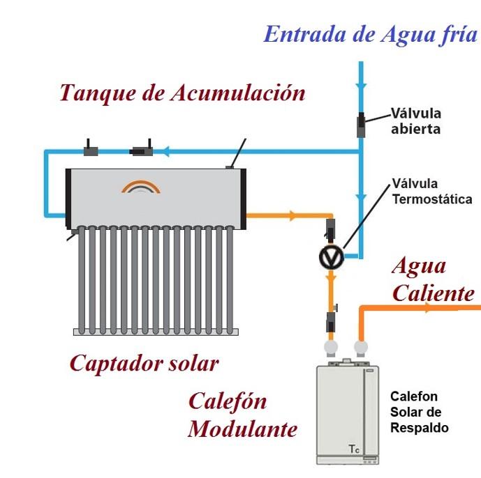 Sistema hibrido para agua caliente sanitaria